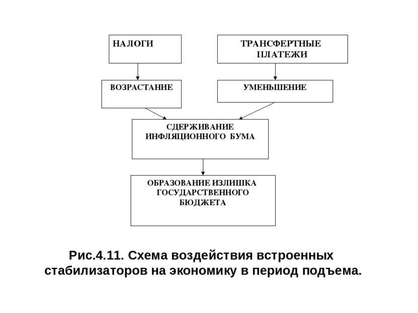 Рис.4.11. Схема воздействия встроенных стабилизаторов на экономику в период п...