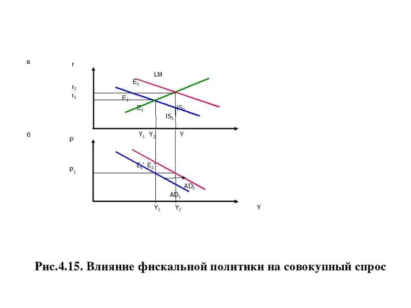 Рис.4.15. Влияние фискальной политики на совокупный спрос