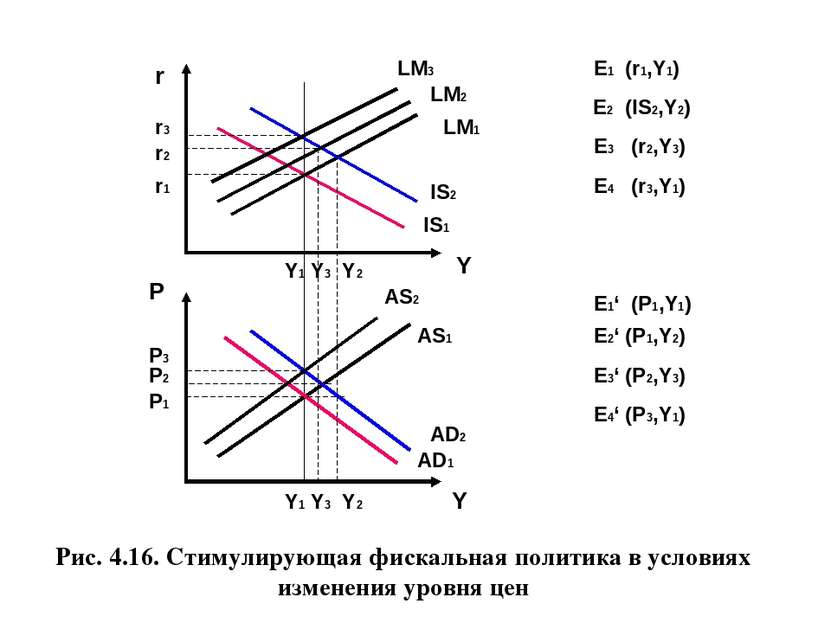 P Рис. 4.16. Стимулирующая фискальная политика в условиях изменения уровня це...