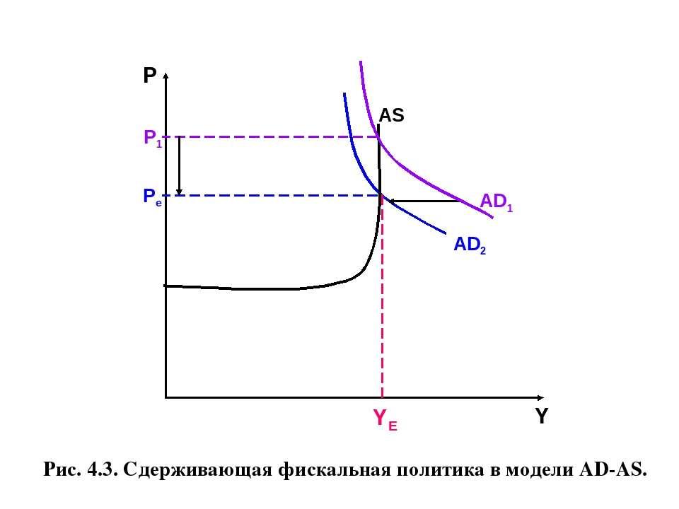Рис. 4.3. Сдерживающая фискальная политика в модели AD-AS.