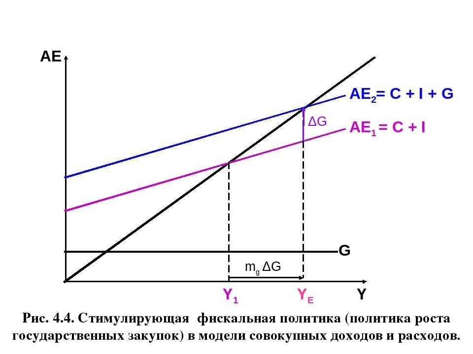 Рис. 4.4. Стимулирующая фискальная политика (политика роста государственных з...