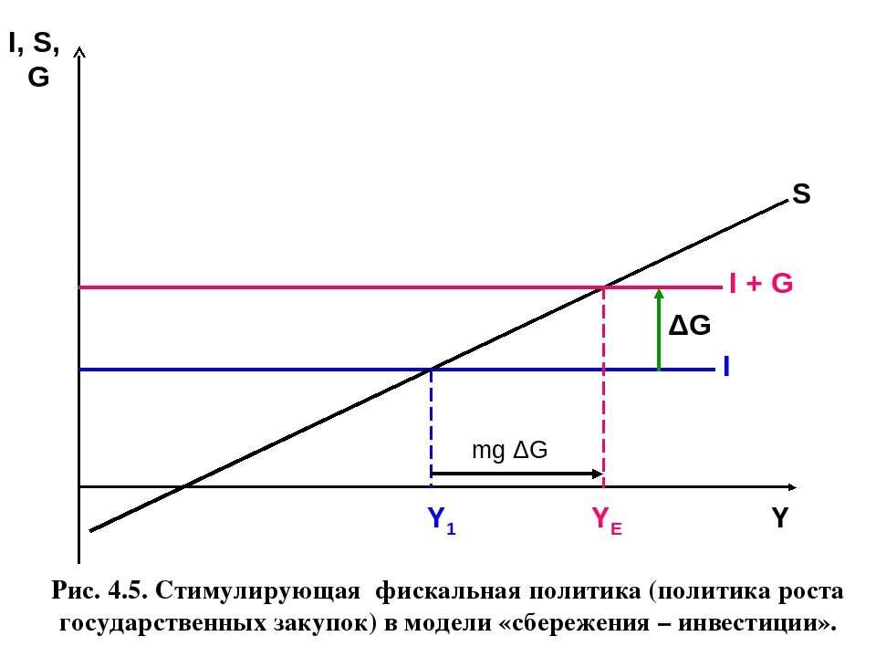 Рис. 4.5. Стимулирующая фискальная политика (политика роста государственных з...