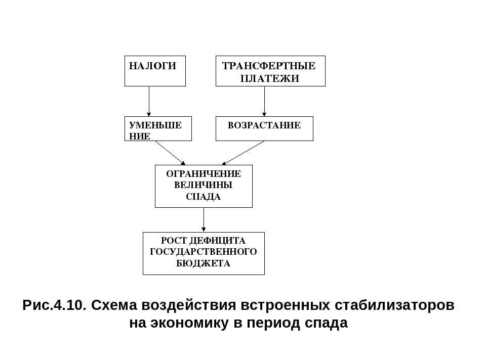 Рис.4.10. Схема воздействия встроенных стабилизаторов на экономику в период с...