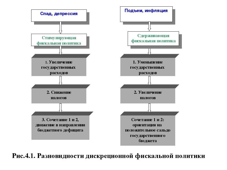 Сдерживающая фискальная политика Рис.4.1. Разновидности дискреционной фискаль...