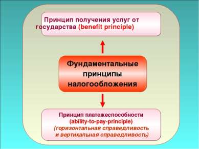 49 Фундаментальные принципы налогообложения Принцип платежеспособности (abili...