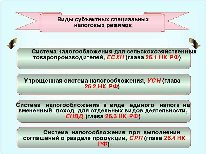 49 Виды субъектных специальных налоговых режимов Система налогообложения для ...
