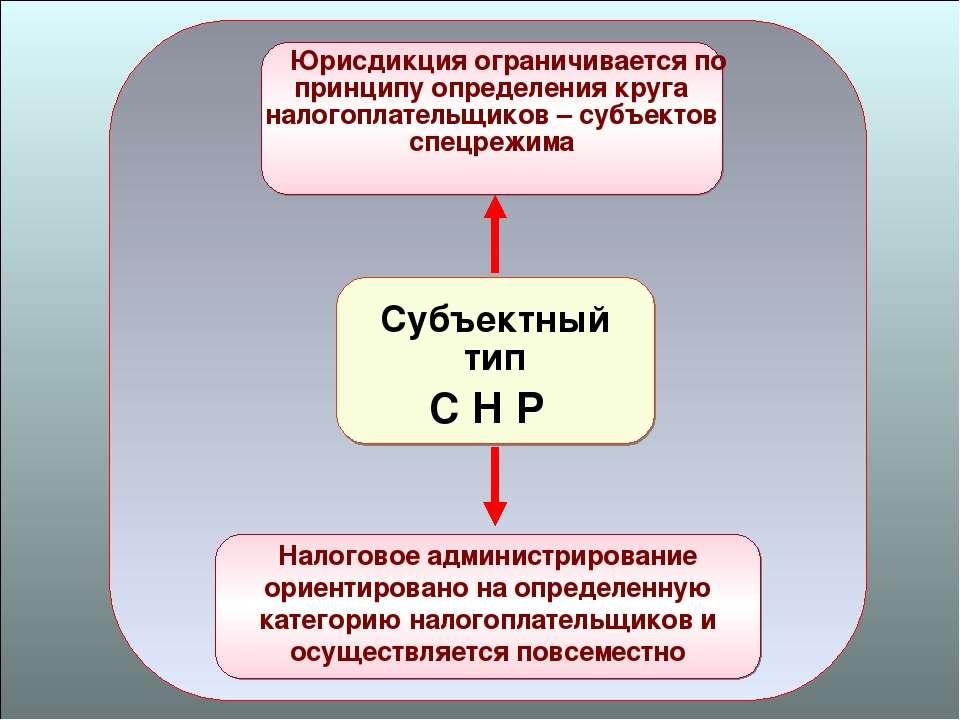 49 Субъектный тип С Н Р Юрисдикция ограничивается по принципу определения кру...