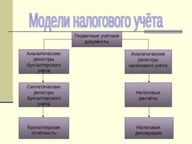 Первичные учётные документы Аналитические регистры бухгалтерского учёта Анали...