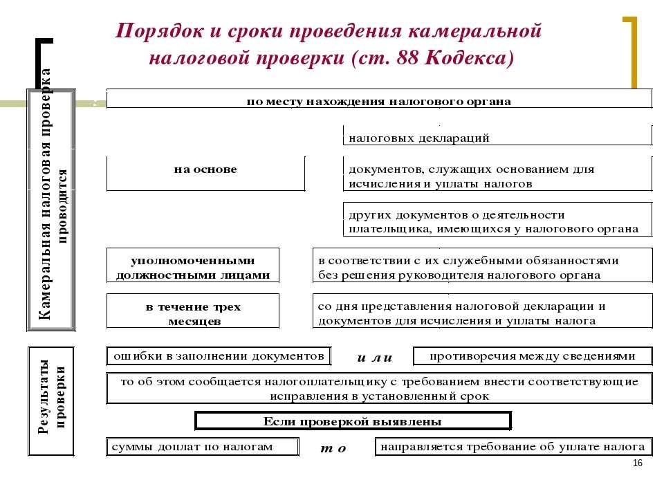 * Порядок и сроки проведения камеральной налоговой проверки (ст. 88 Кодекса)
