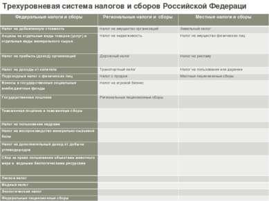 Трехуровневая система налогов и сборов Российской Федерации Трехуровневая сис...