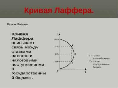 Кривая Лаффера.