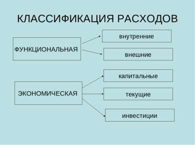 КЛАССИФИКАЦИЯ РАСХОДОВ ФУНКЦИОНАЛЬНАЯ внутренние внешние ЭКОНОМИЧЕСКАЯ капита...