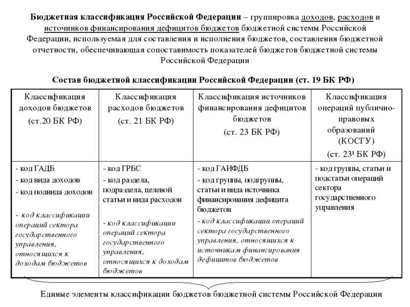 Бюджетная классификация Российской Федерации – группировка доходов, расходов ...