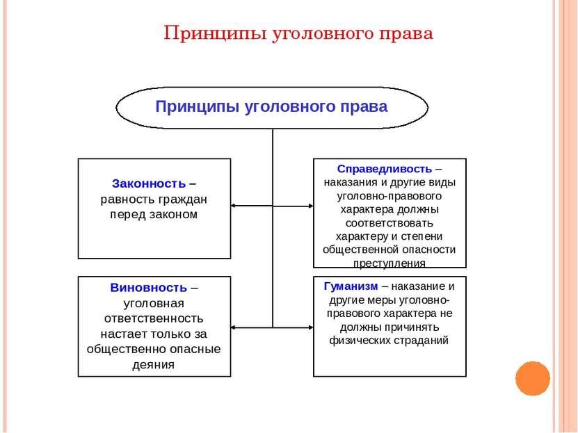 Принципы уголовного права Принципы уголовного права Законность – равность гра...