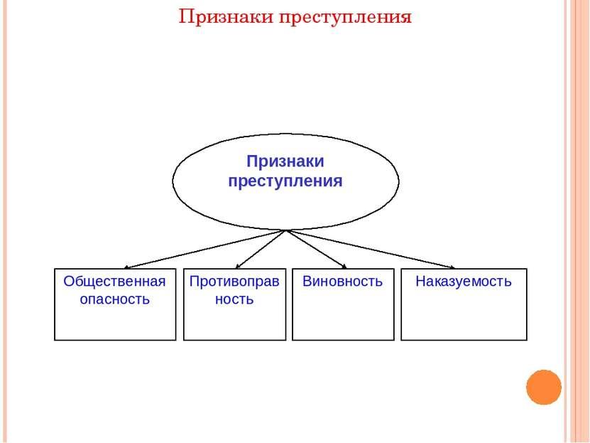 Признаки преступления Признаки преступления Общественная опасность Противопра...