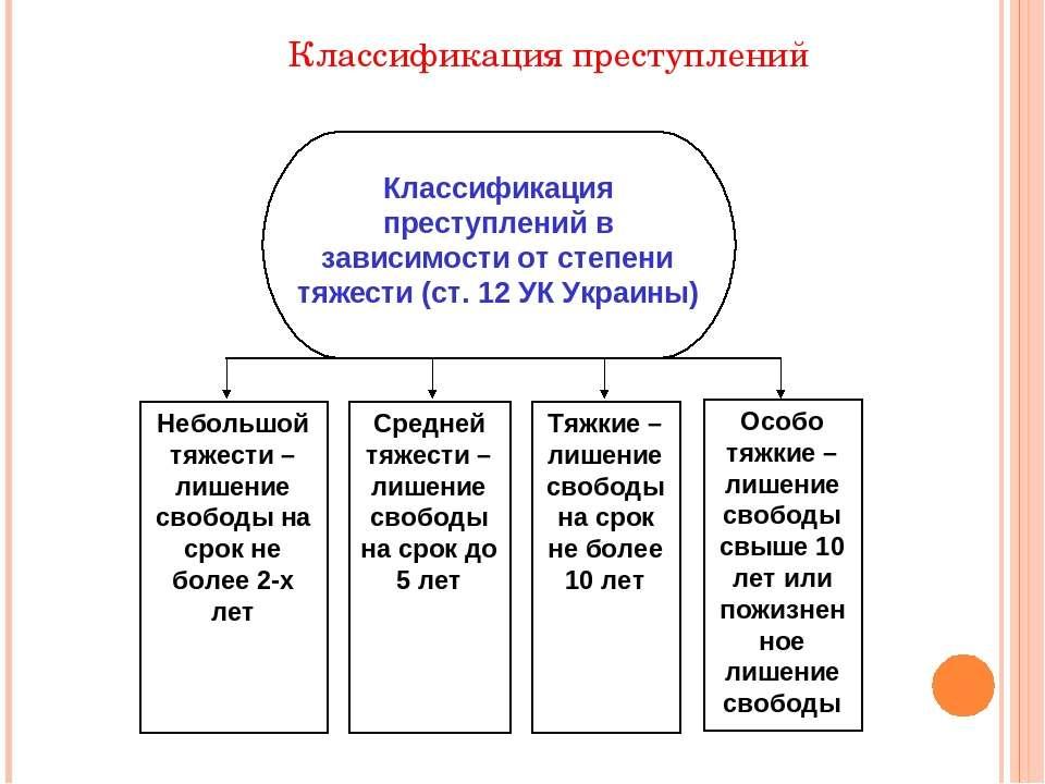 Классификация преступлений Классификация преступлений в зависимости от степен...