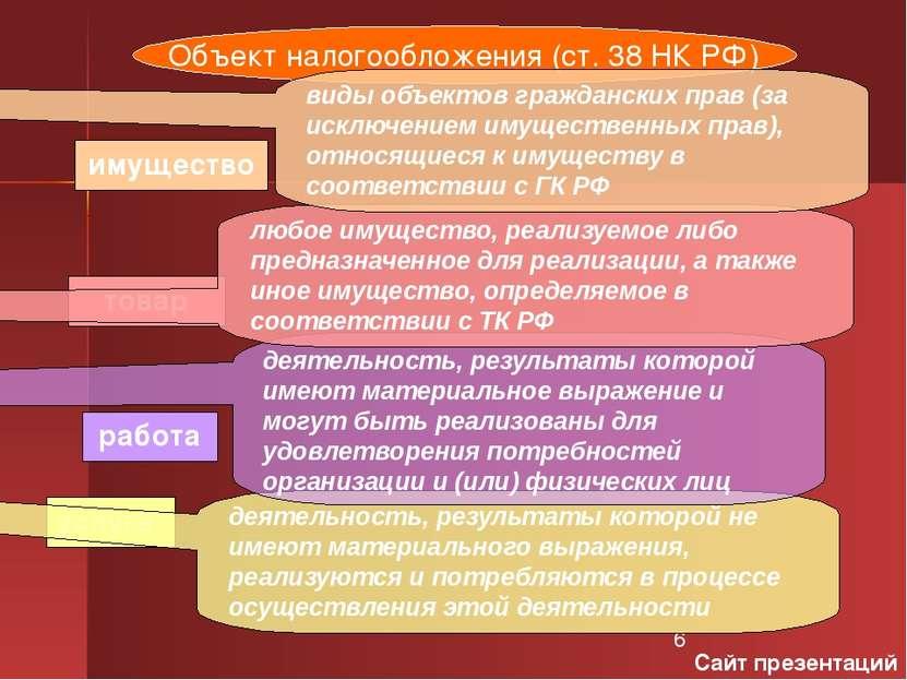 Объект налогообложения (ст. 38 НК РФ) имущество товар услуга работа деятельно...