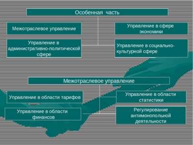 Особенная часть Межотраслевое управление Управление в административно-политич...
