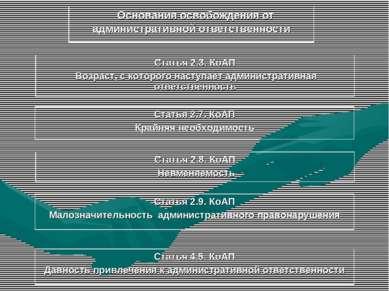 Основания освобождения от административной ответственности Статья 2.3. КоАП В...