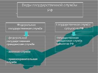 Виды государственной службы РФ Федеральная государственная служба Государстве...