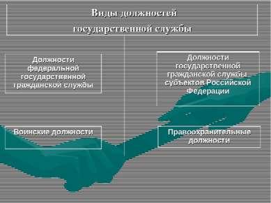 Виды должностей государственной службы Должности федеральной государственной ...