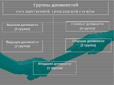 Группы должностей государственной гражданской службы Высшие должности (5 груп...