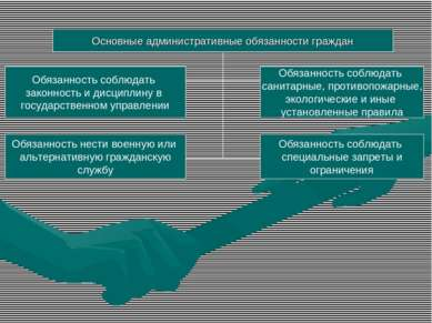 Основные административные обязанности граждан Обязанность соблюдать законност...
