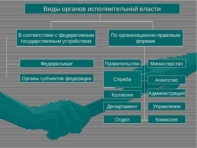 Виды органов исполнительной власти В соответствии с федеративным государствен...