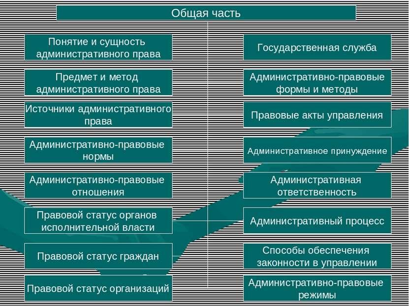 Общая часть Понятие и сущность административного права Предмет и метод админи...