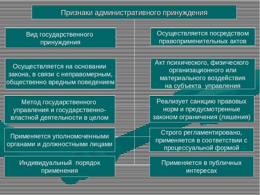 Признаки административного принуждения Вид государственного принуждения Осуще...