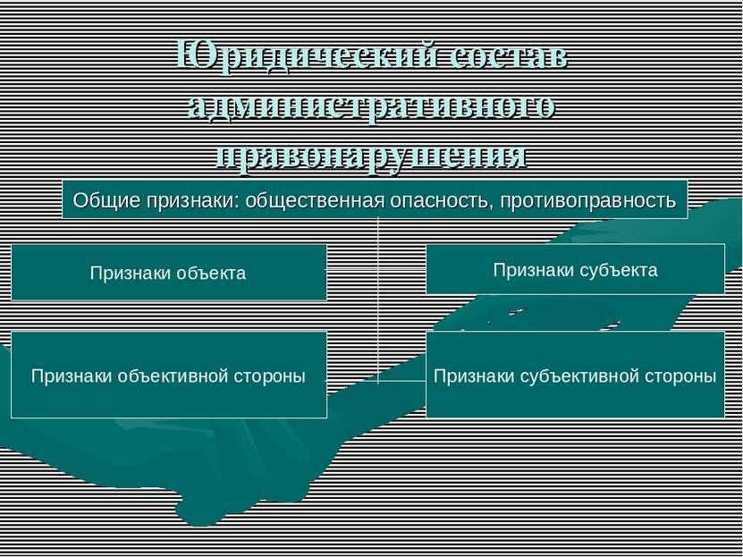 Юридический состав административного правонарушения Общие признаки: обществен...