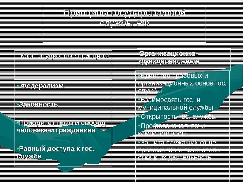 Принципы государственной службы РФ Конституционные принципы Организационно-фу...