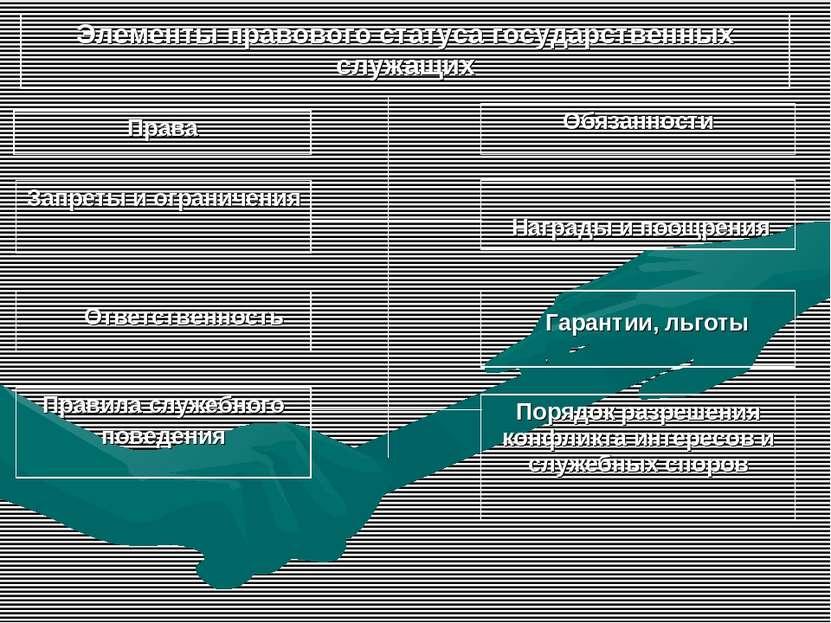 Элементы правового статуса государственных служащих Права Обязанности Запреты...