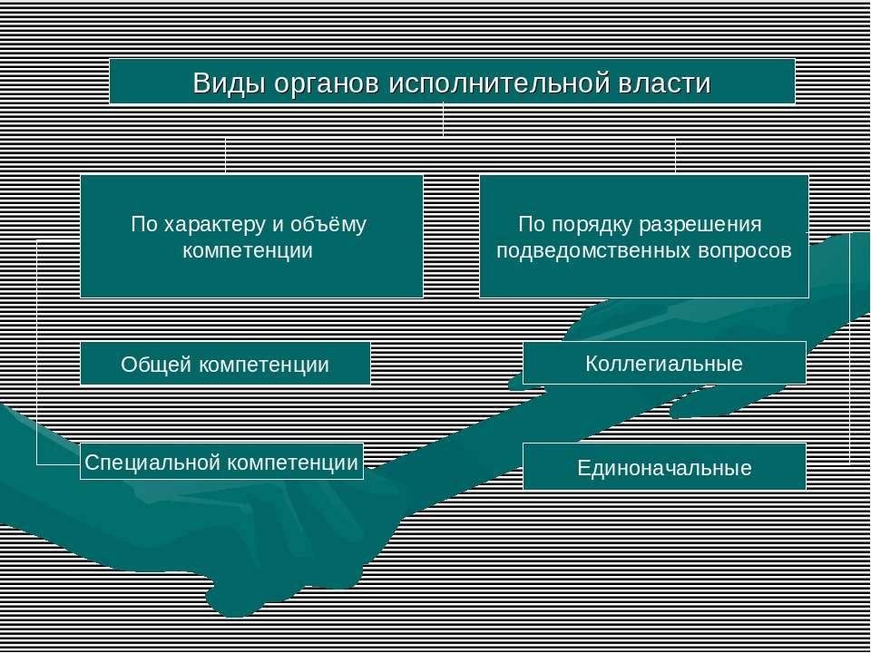 Виды органов исполнительной власти По характеру и объёму компетенции По поряд...