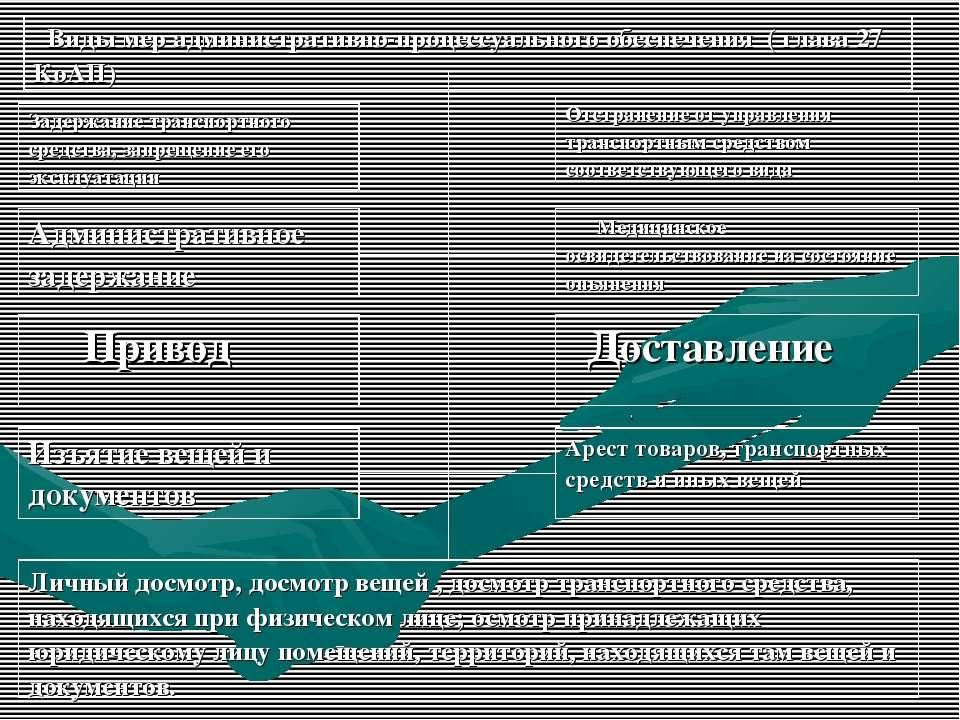 Виды мер административно-процессуального обеспечения ( глава 27 КоАП) Задержа...