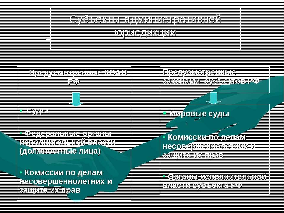 Субъекты административной юрисдикции Предусмотренные КОАП РФ Предусмотренные ...