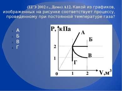 (ЕГЭ 2002 г., Демо) А12. Какой из графиков, изображенных на рисунке соответст...