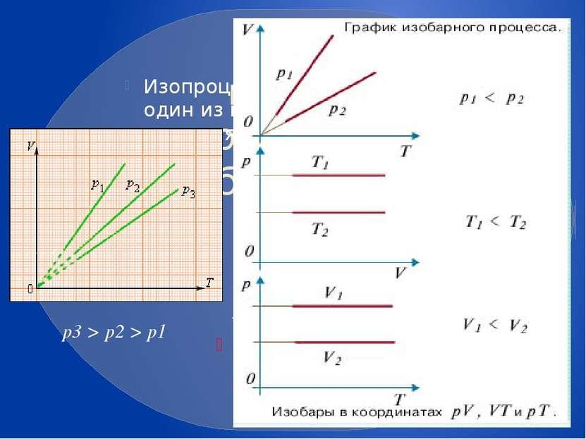 Изопроцессы: изотермический, изохорный, изобарный, адиабатный процессы Изопро...