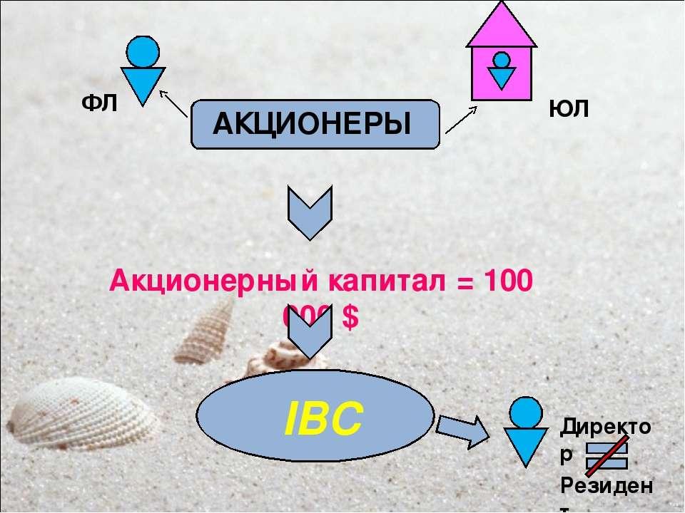 Акционерный капитал = 100 000 $ ФЛ ЮЛ