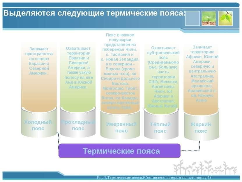 Выделяются следующие термические пояса: Термические пояса Холодный пояс Прохл...