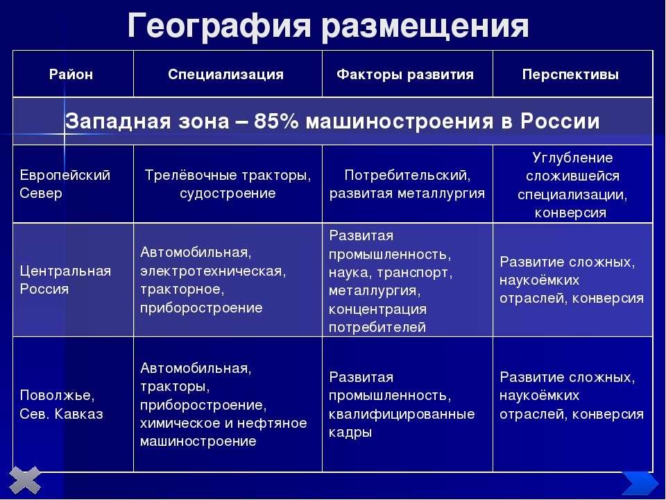 География размещения Район Специализация Факторы развития Перспективы Западна...