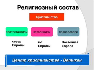 Религиозный состав Христианство протестантизм католицизм православие север Ев...