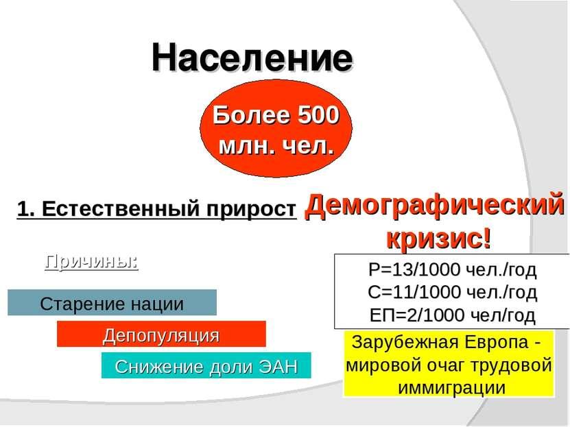 Население Более 500 млн. чел. 1. Естественный прирост Демографический кризис!...
