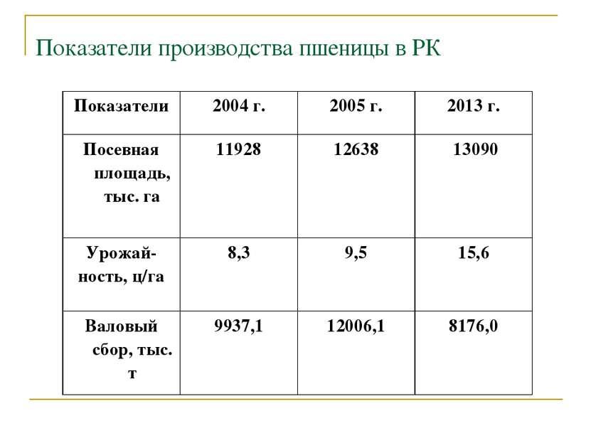 Показатели производства пшеницы в РК Показатели 2004 г. 2005 г. 2013 г. Посев...