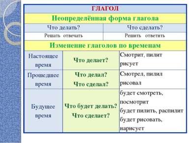 ГЛАГОЛ Неопределённая форма глагола Что делать? Что сделать? Решать отвечать ...