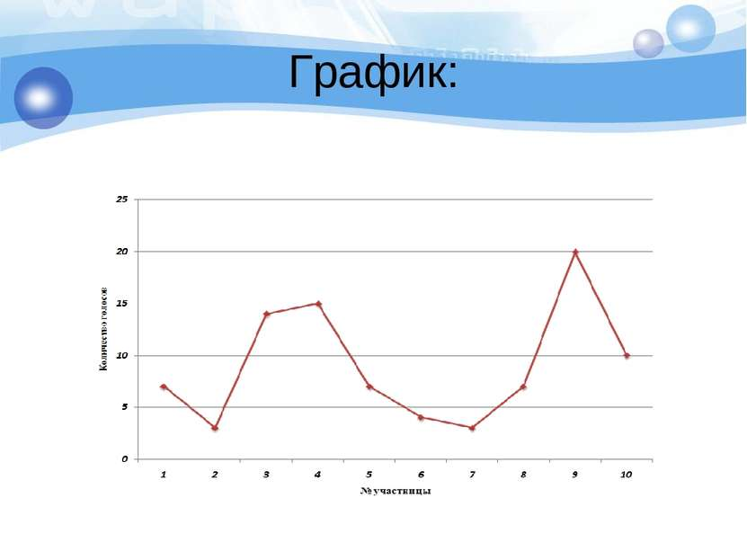 График: