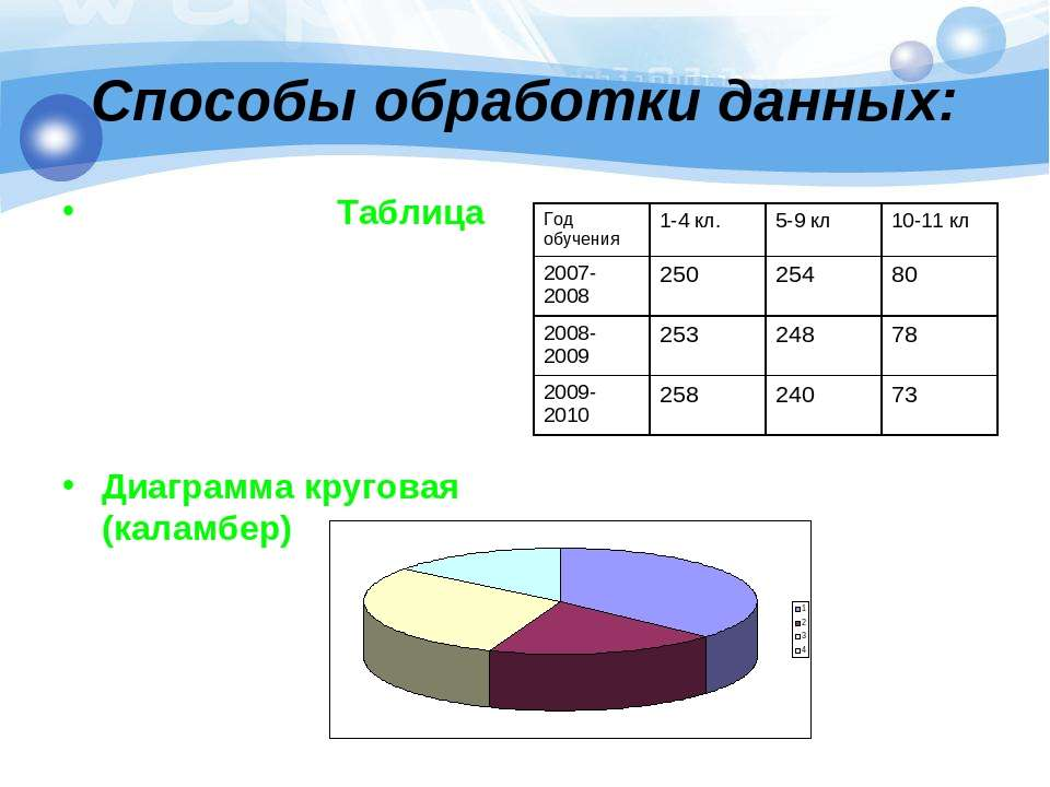Способы обработки данных: Таблица Диаграмма круговая (каламбер)
