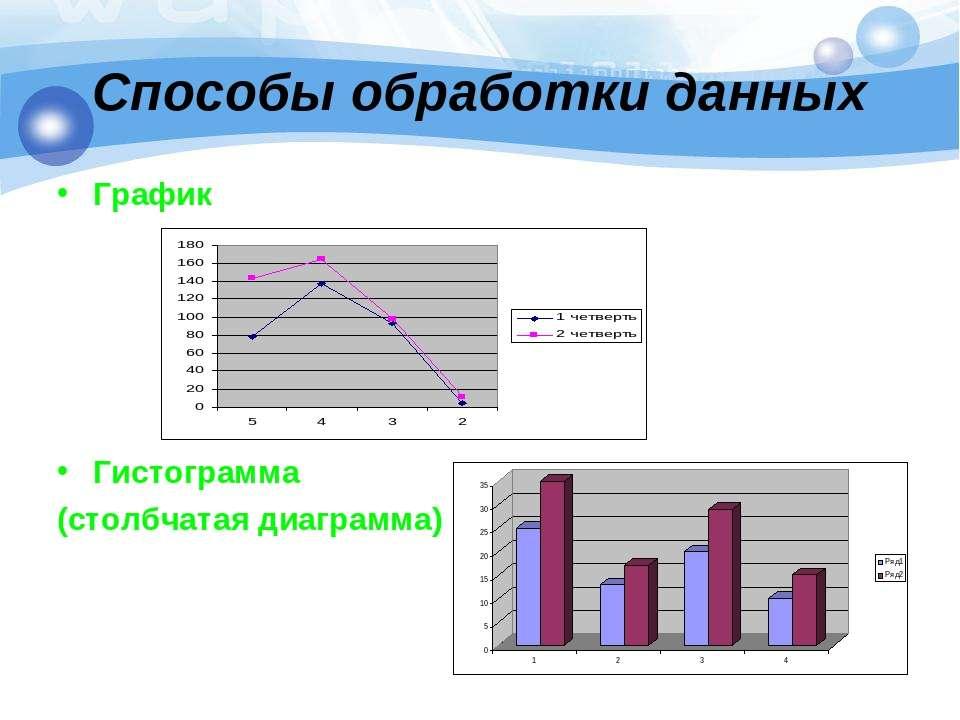 Способы обработки данных График Гистограмма (столбчатая диаграмма)
