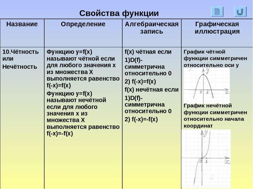 Свойства функции График чётной функции симметричен относительно оси у График ...