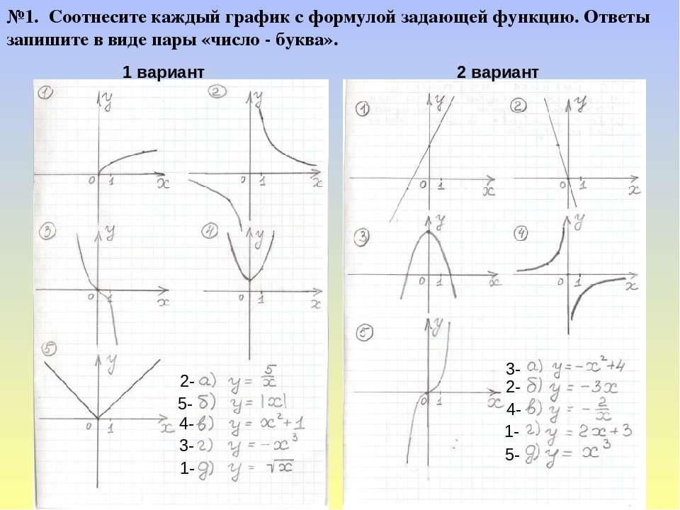 1 вариант 2 вариант №1. Соотнесите каждый график с формулой задающей функцию....
